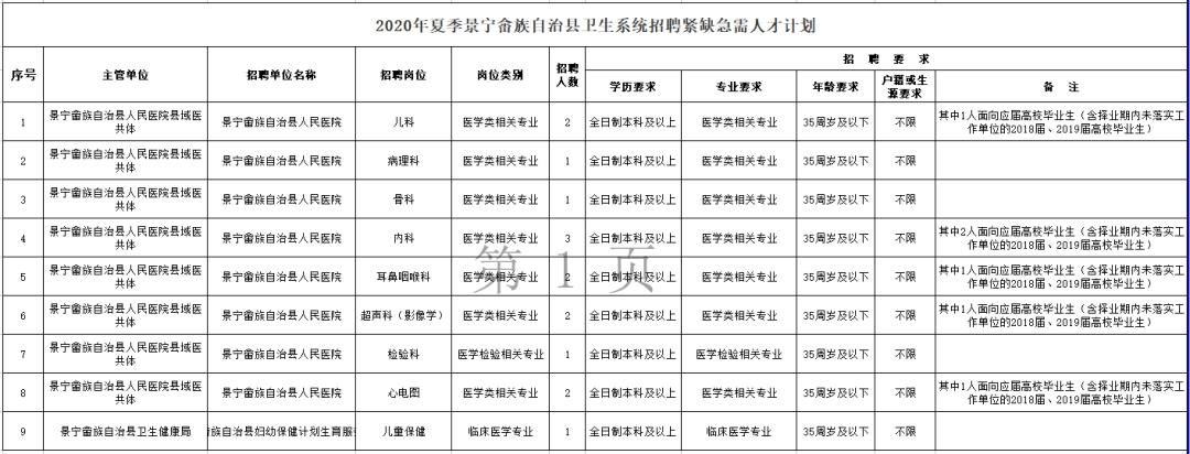 本科起招,应往届均可报名!丽水景宁畲族自治县卫生系统招聘紧缺急需人才15人公告